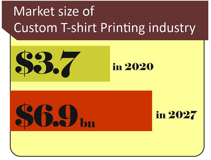 Custom T-shirt market site infographics